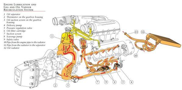 Ferrari 360 Oil System