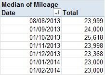360_median_miles_Feb14