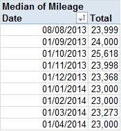 Median Mileage