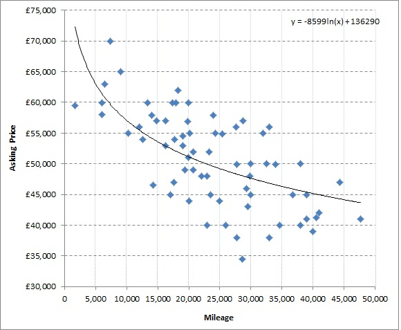Asking Price vs Mileage