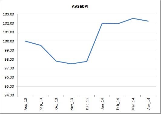 Aldous Voice 160 Price Index