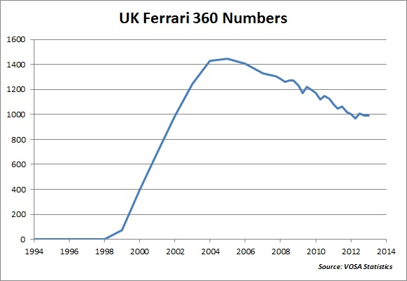 Ferrari 360 Amp F430 Uk Production Numbers Aldous Voice