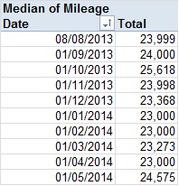 360_median_miles_May14