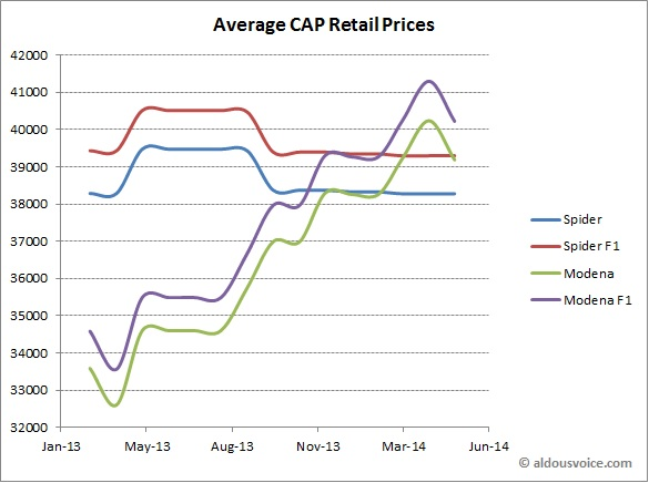 CAP Retail Prices