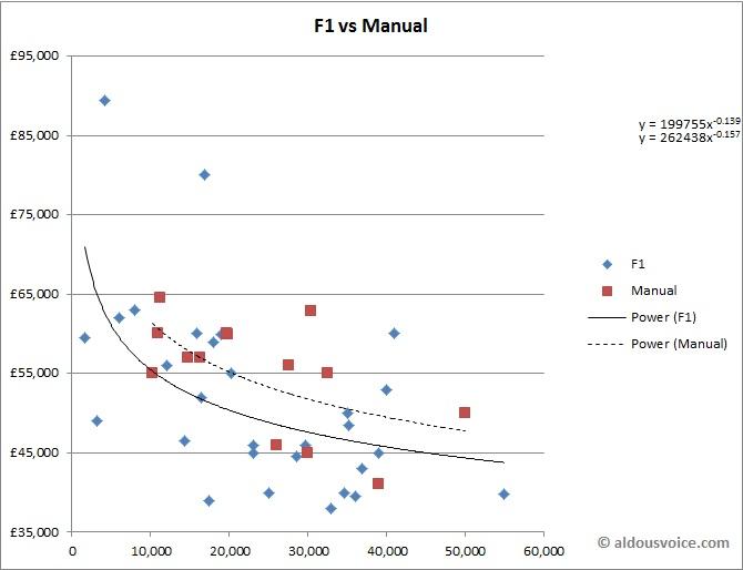 F1vsManual_Oct14