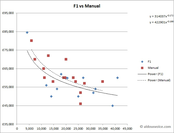 f1_vs_manual_chart_jan15