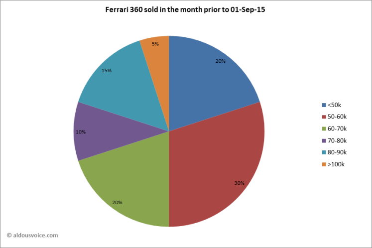 Ferrari 360 sold in the month prior to 01-Sep-15