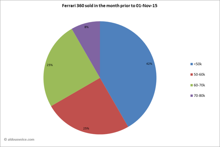 Ferrari 360 sold in the month prior to 01-Nov-15
