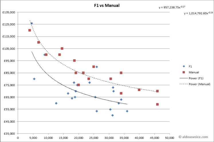 F1 vs Manual