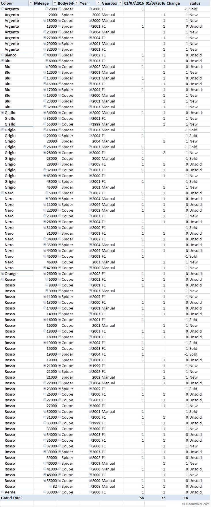 Ferrari 360 Market Watch (August 2016)