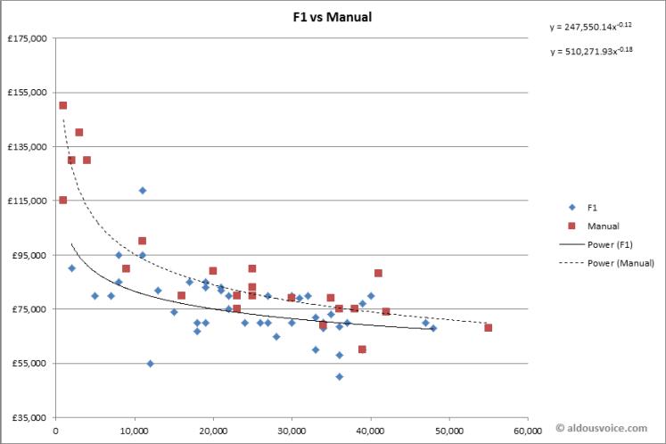f1-vs-manual